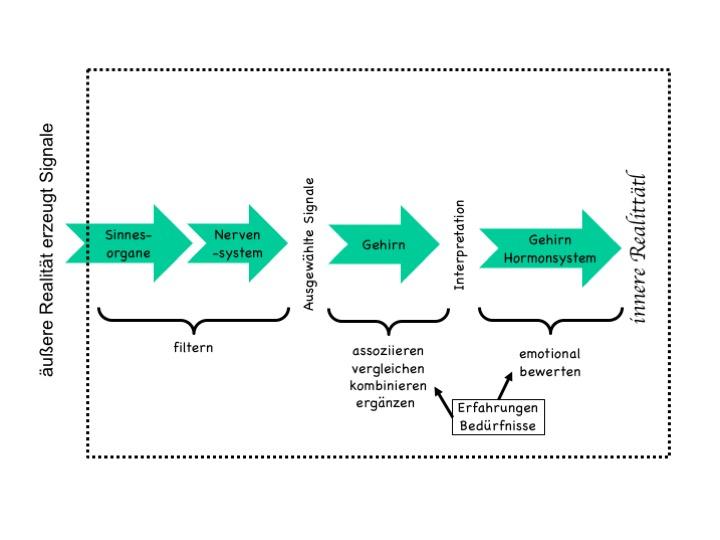 3-Stufen Modell der Signalverarbeitung zur Kommunikation im Projekt