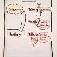 Videoclips zur Projektarbeit: Haltung, Prinzipien, Methoden