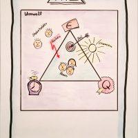 Videoclips zur Projektarbeit: Das aufgepeppte magische Dreieck