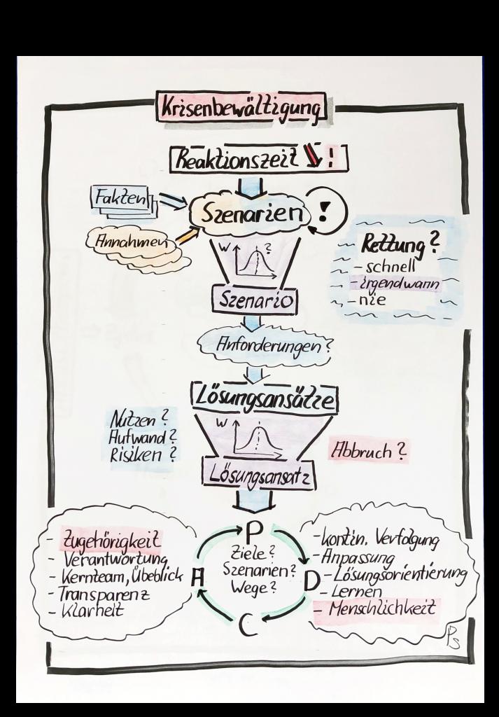 Krisen-Bewältigung durch Szenarien, Bewertung von Lösungen, Methodenwahl