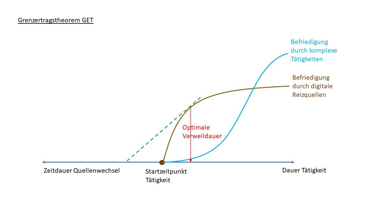 Grenzertragstheorem und Neugier